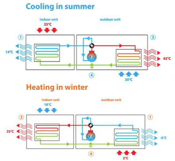 Floortherm-Renewables-How-a-Heat-Pump-Works-Northern-Ireland