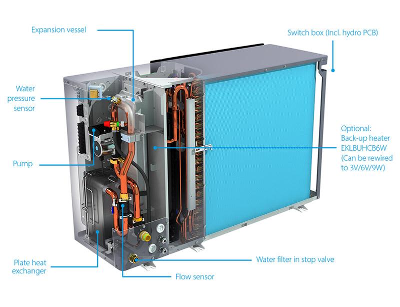 Floortherm-Renewables-Northern-Ireland-Low-Temperature-Heat-Pumps-Setup